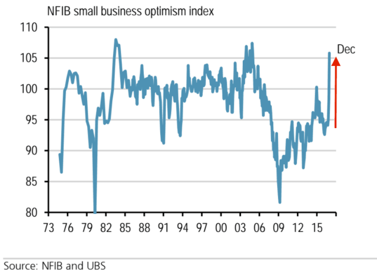Small Business Optimism Strong, But Demand for Workers